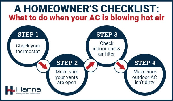 A Homeowner's checklist of what to do when your AC is not blowing cold air