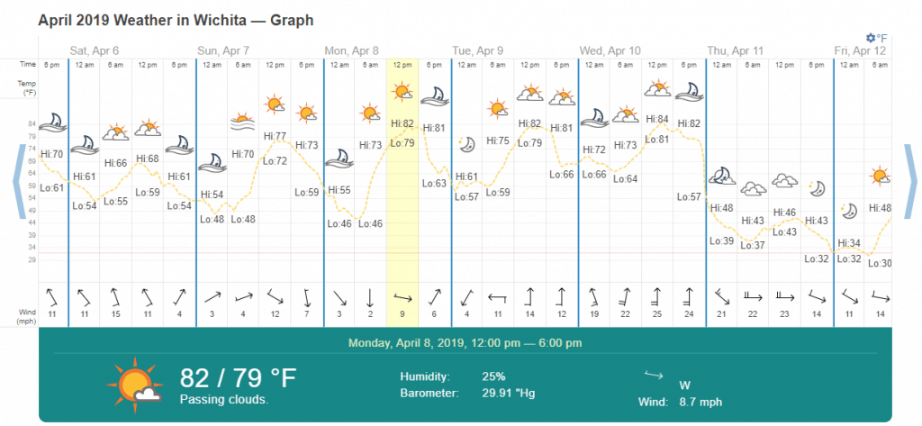 Graph from timeanddate.com showing the temperatures in Wichita in April 2019