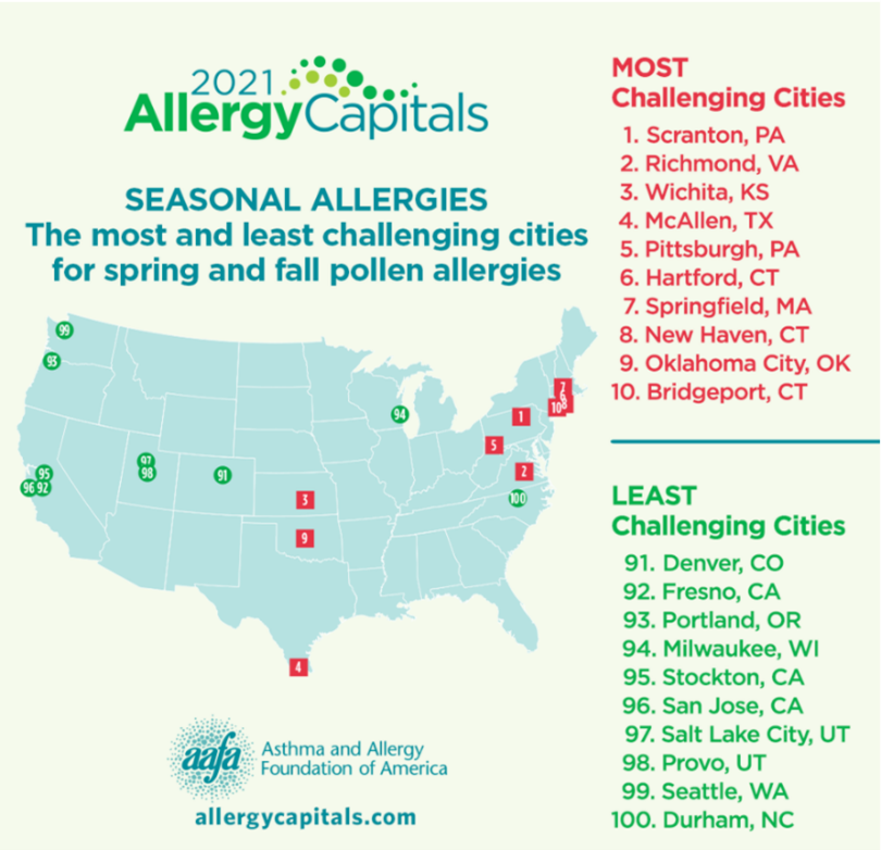 Graph of allergy problem cities including Wichita from the Asthma and Allergy Foundation 2021